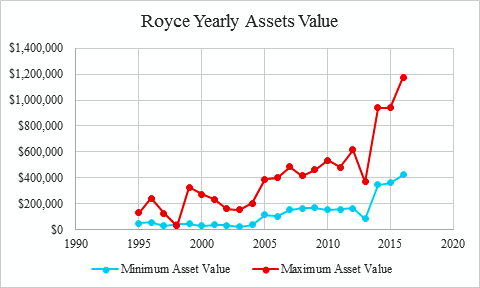 Graph of Royce's Assets